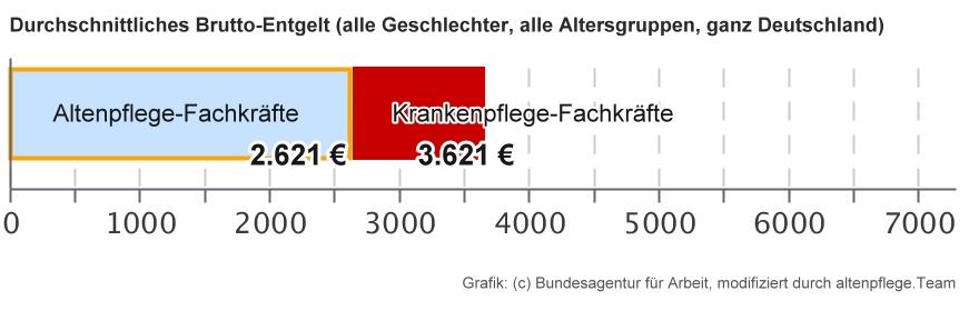 Durchschnittsgehälter in der Pflege in Deutschland